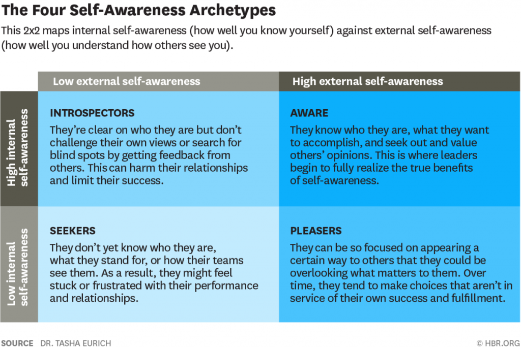 Self Awareness Archetypes by Dr. Tasha Eurich 1024x685 - What Self-Awareness Really Is (and How to Cultivate It)